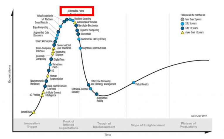 File:6 2017 Hype Cycle.JPG