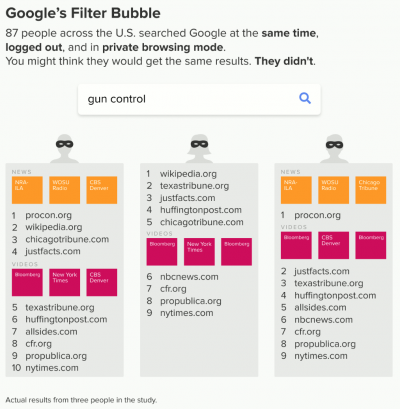 Google study actual search results [21]