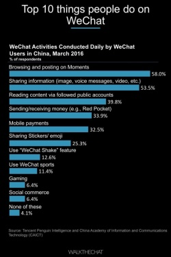 WeChat - New Media Business Blog