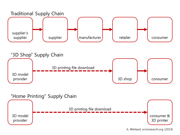 3D Printing Supply Chain